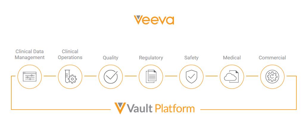 veeva-sample