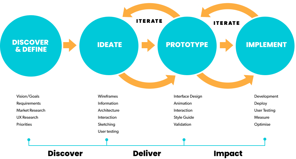 customer-experience-process-engagement