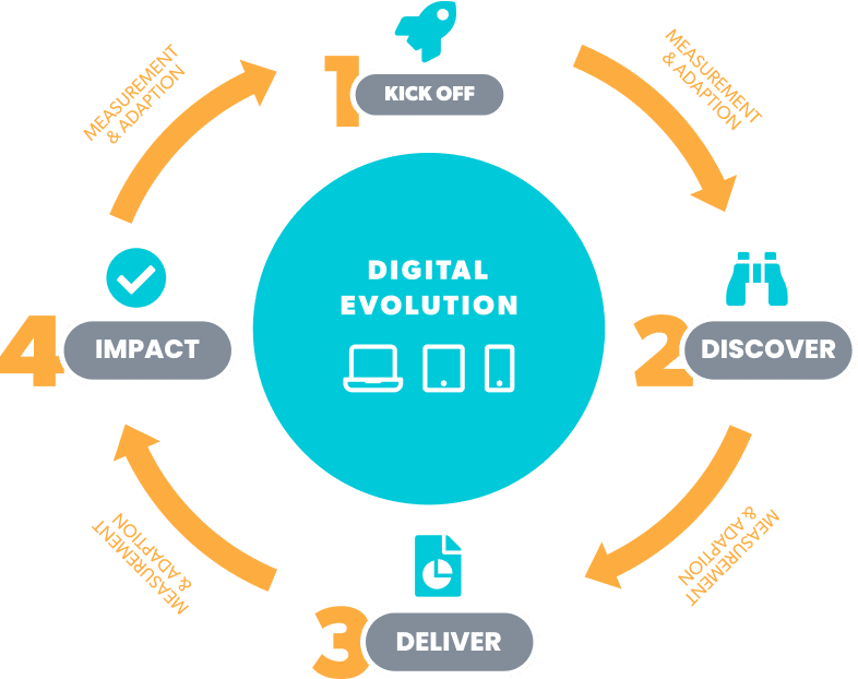 digital-consulting-process-engagement