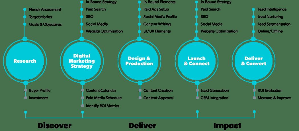 digital-marketing-process-engagement